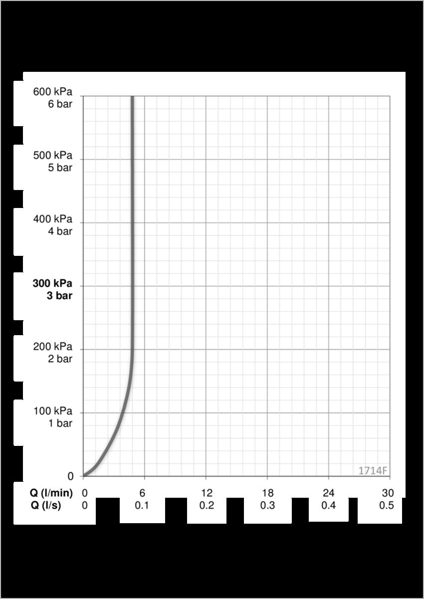 Bezdotykowa bateria umywalkowa Oras Optima dane techniczne