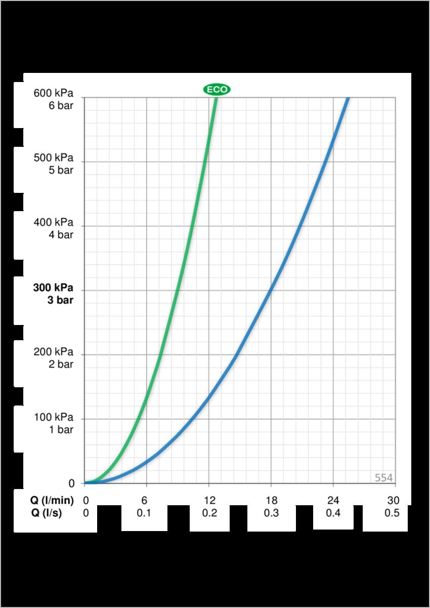 Zestaw natryskowy Oras Apollo Style dane techniczne