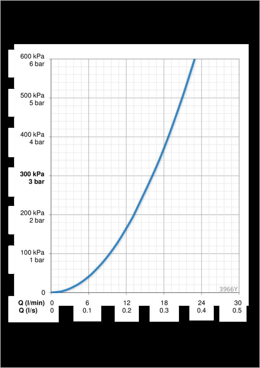 Bateria natryskowa z prysznicem Oras Saga dane techniczne
