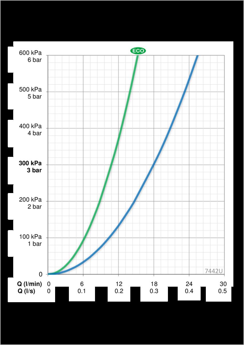 Bateria wannowo-prysznicowa z termostatem Oras Nova dane techniczne