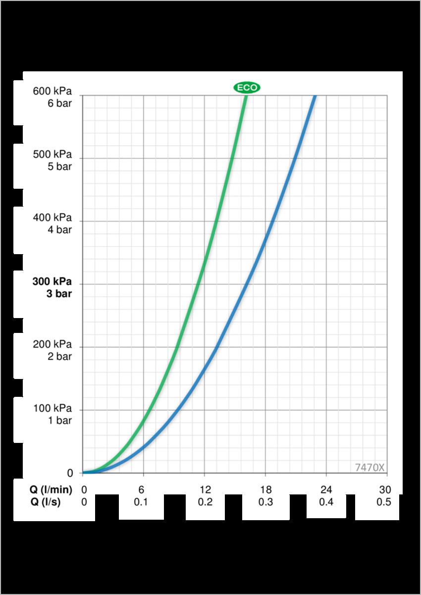 Termostatyczna bateria natryskowa Oras Nova dane techniczne