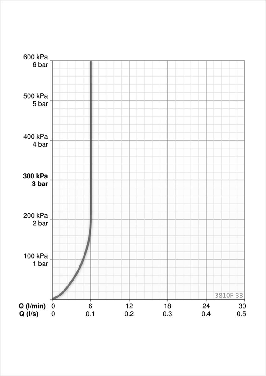 Bateria umywalkowa ze stałą wylewką Oras Twista przepływ