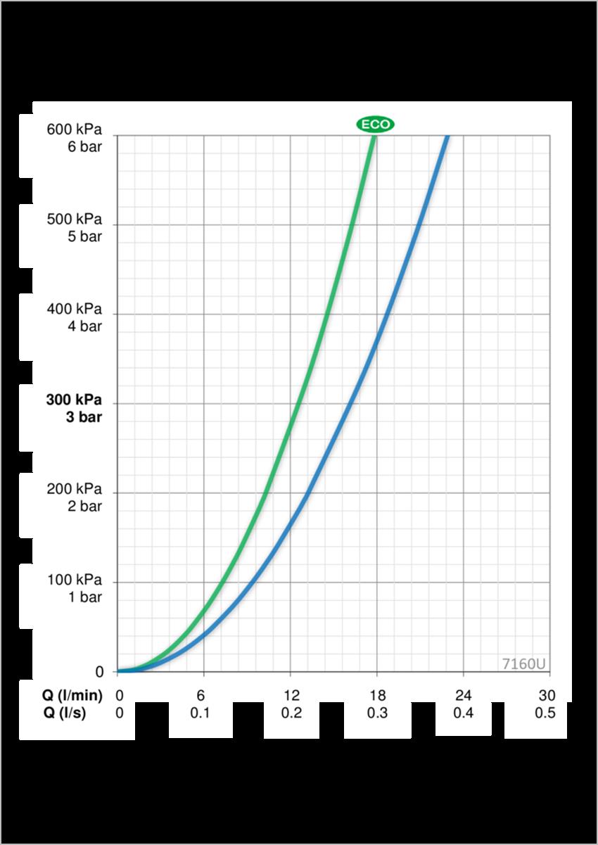 Termostatyczna bateria natryskowa Oras Optima dane techniczne