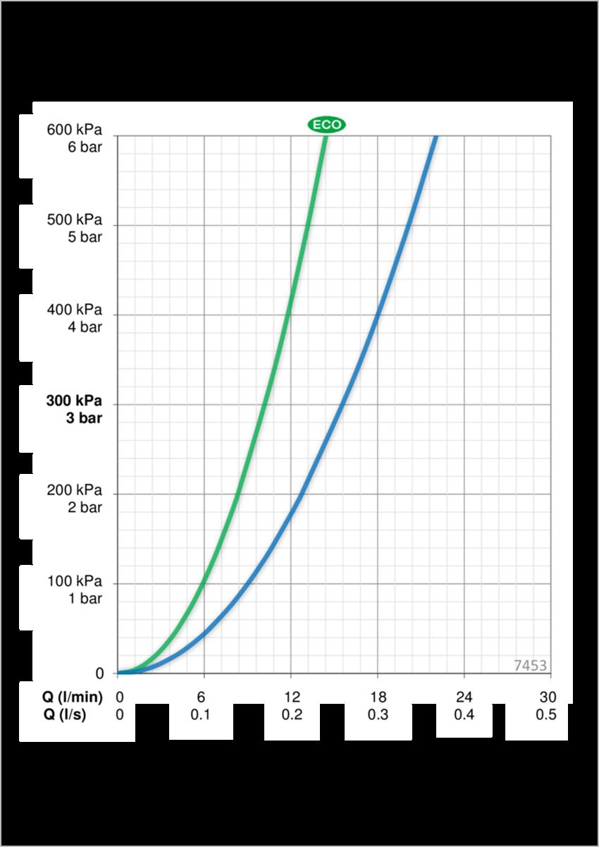 Bateria natryskowa z prysznicem termostat Oras Nova dane techniczne