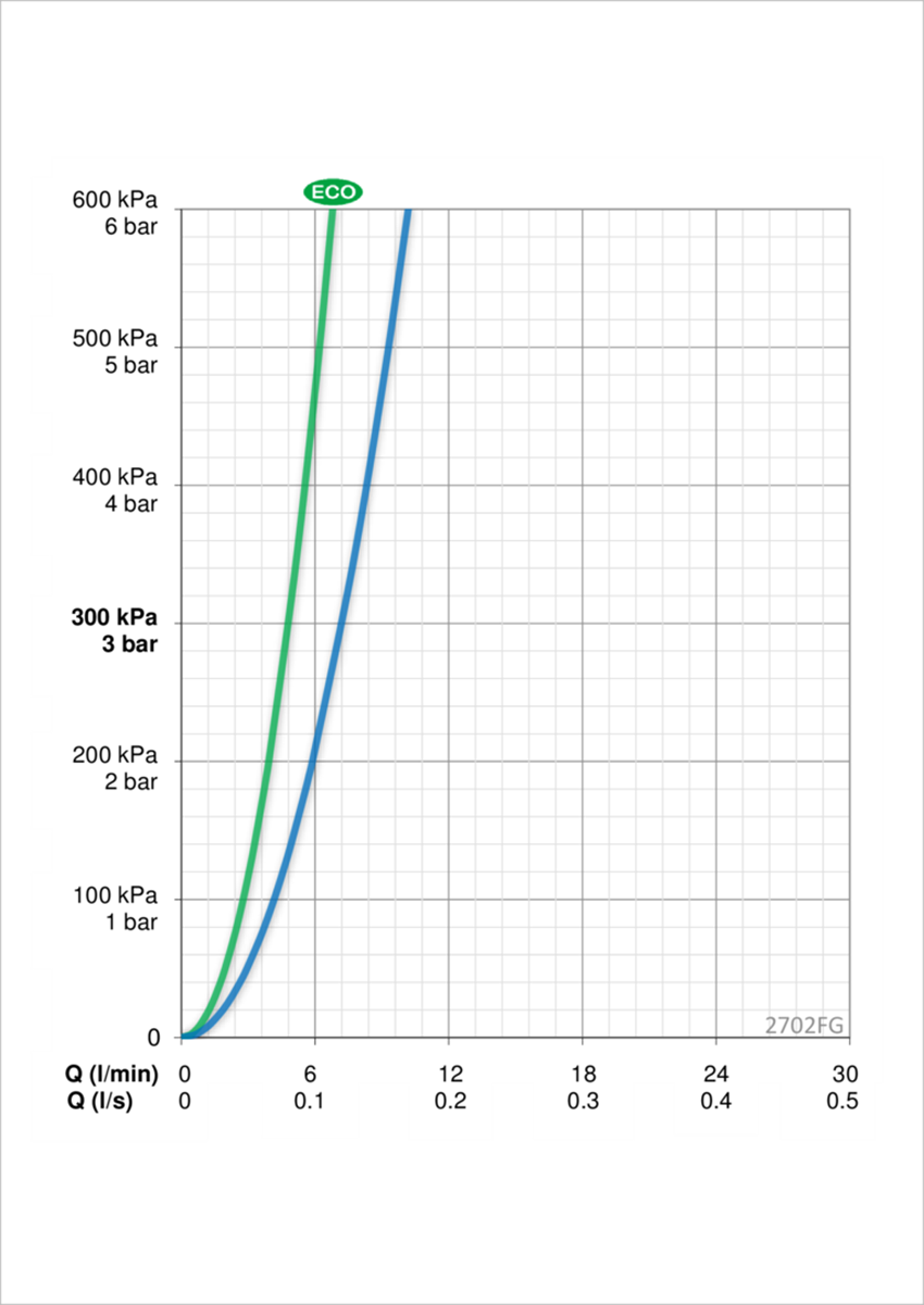 Bateria umywalkowa z rączką Bidetta Oras Optima dane techniczne