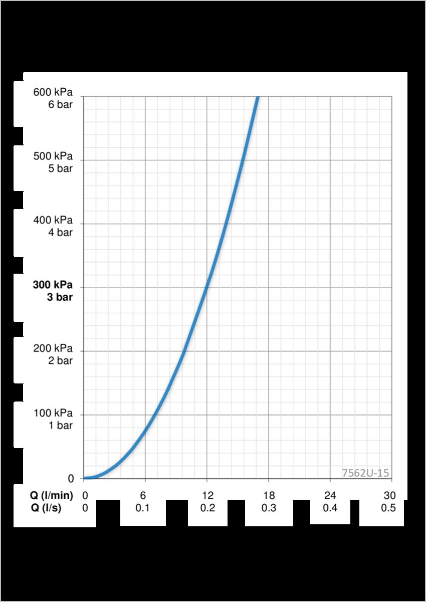 117021_7562U-15(2017)_flow.Bateria natryskowa termostatyczna z programem odnowy ciała Wellfit Oras Esteta Wellfit przepływ