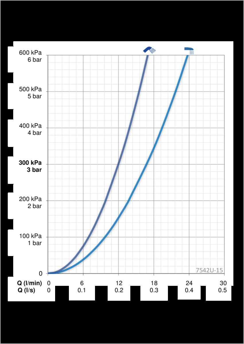 Termostatyczna bateria wannowo-natryskowa z programem odnowy ciała Wellfi Oras Esteta Wellfit przepływ