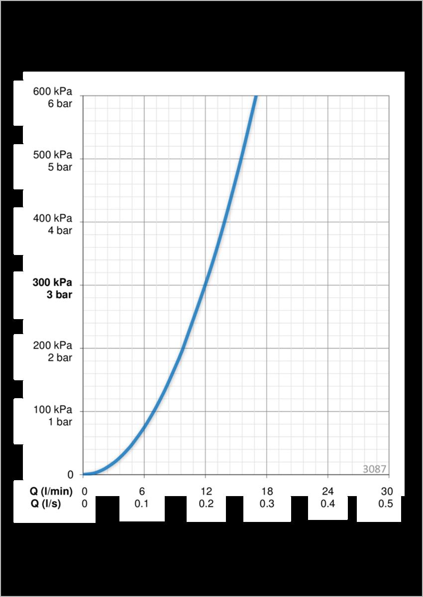 Element natynkowy do baterii natryskowej Oras Inspera przepływ