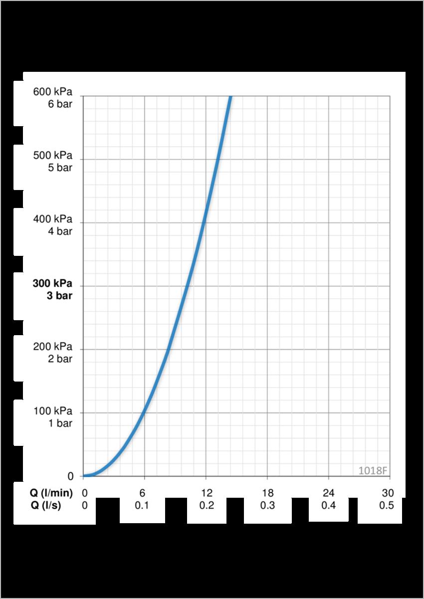 Bateria bidetowa jednouchwytowa Oras Safira dane techniczne