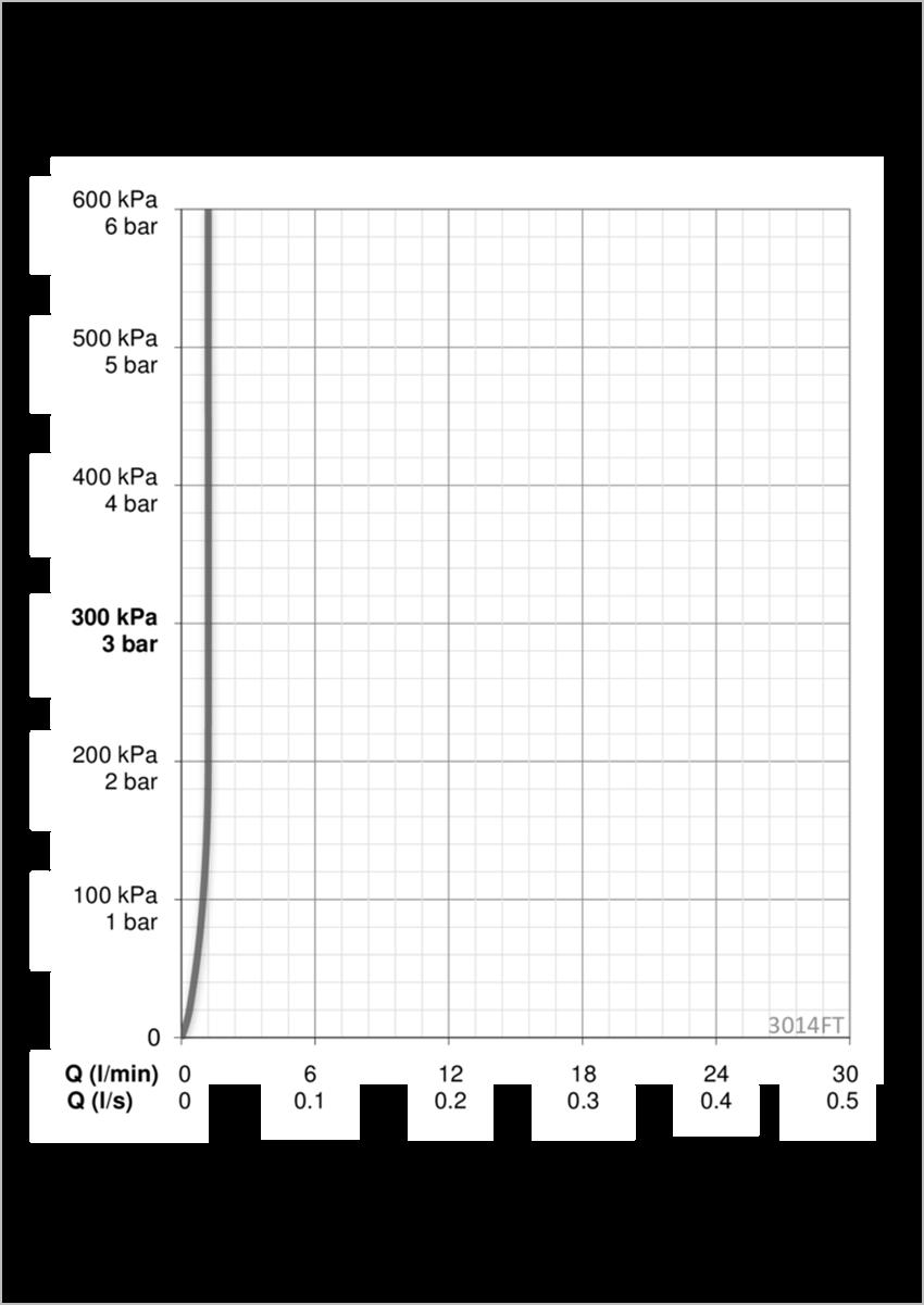 Bateria umywalkowa Oras Inspera XS dane techniczne
