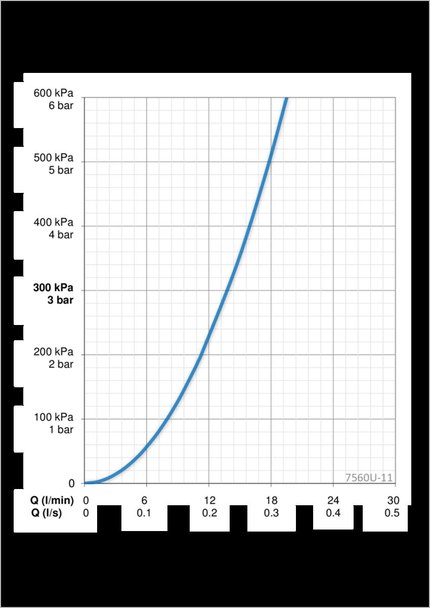 Bateria natryskowa termostatyczna Oras Esteta przepływ