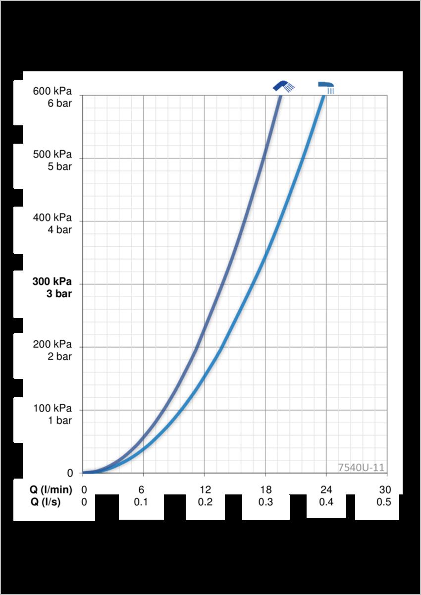 Bateria wannowo-natryskowa z termostatem Oras Esteta przepływ